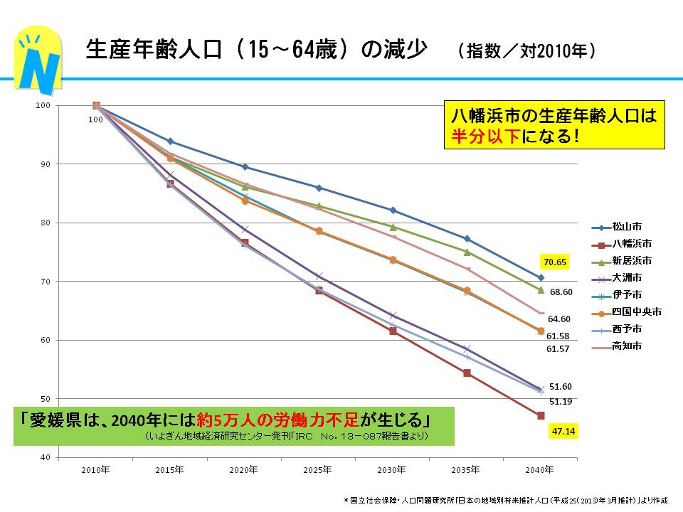 生産年齢人口の減少