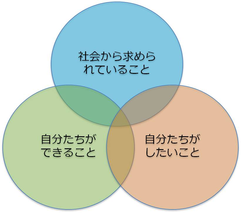 3つが重なる活動を