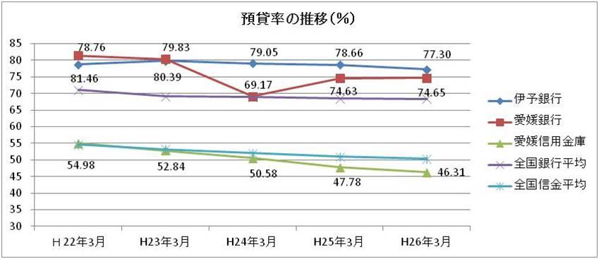 愛媛県内金融機関の預貸率の推移